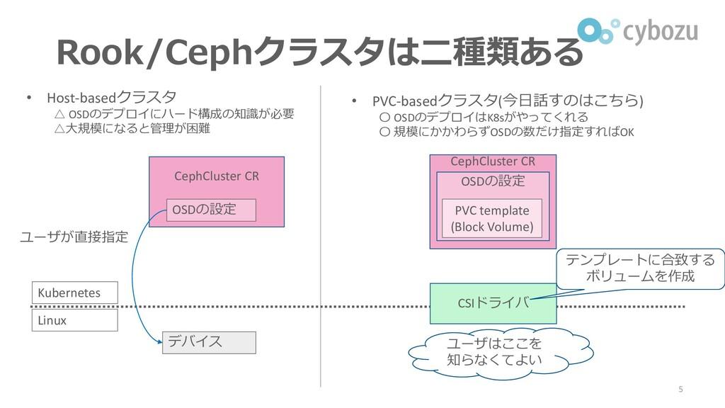 デバイス • Host-basedクラスタ △ OSDのデプロイにハード構成の知識が必要 △大...