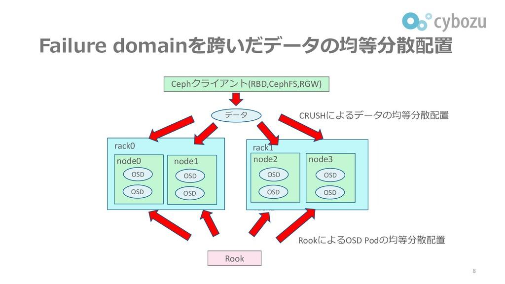 Failure domainを跨いだデータの均等分散配置 8 rack1 rack0 rack...