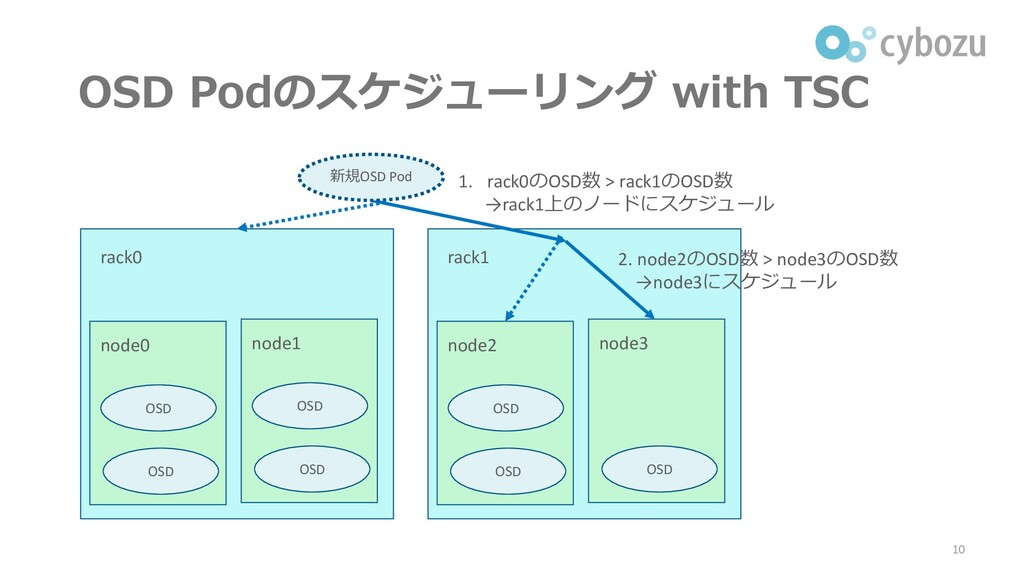 OSD Podのスケジューリング with TSC 10 rack0 node0 OSD OS...