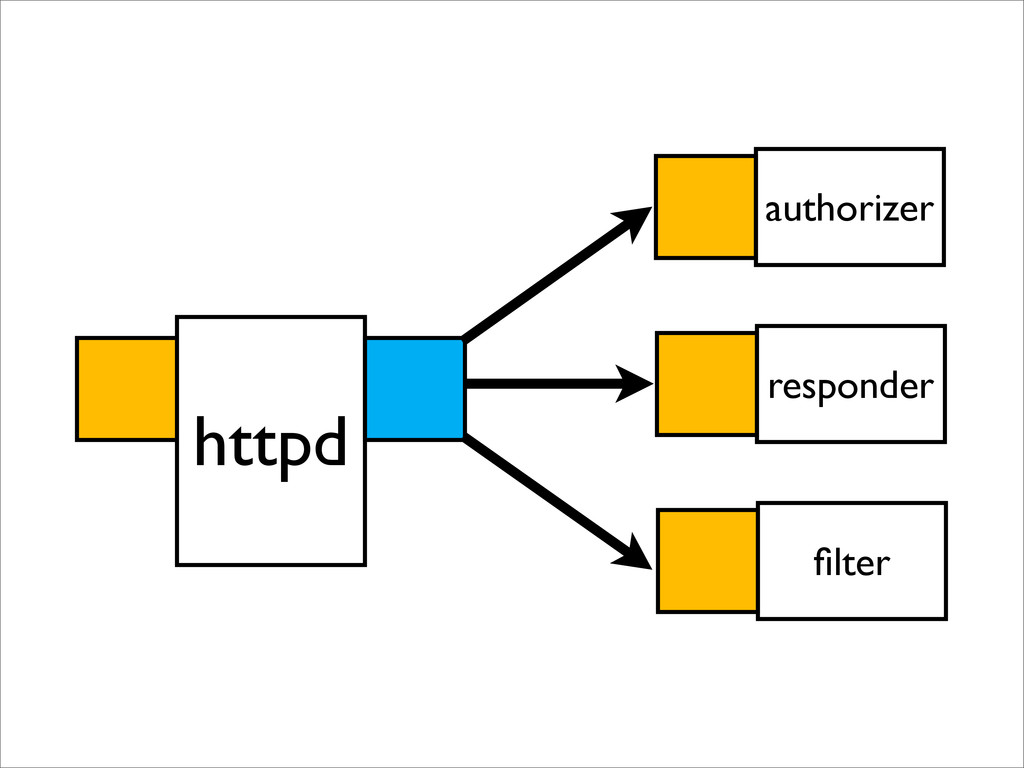 authorizer httpd responder filter