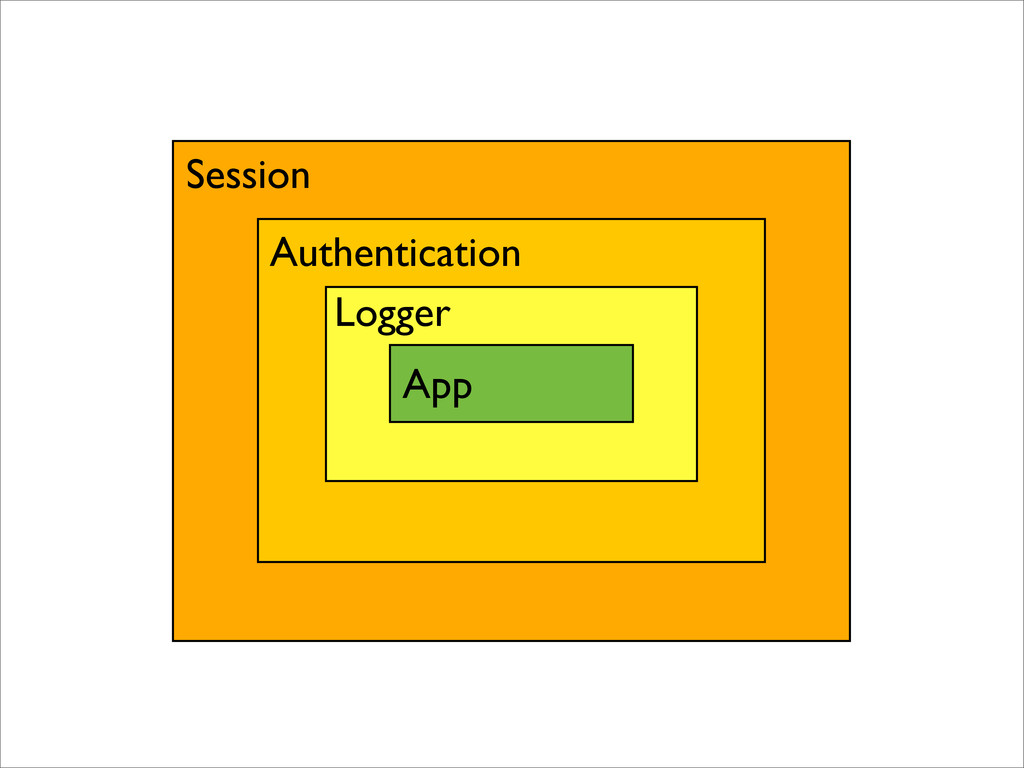 App Logger Authentication Session