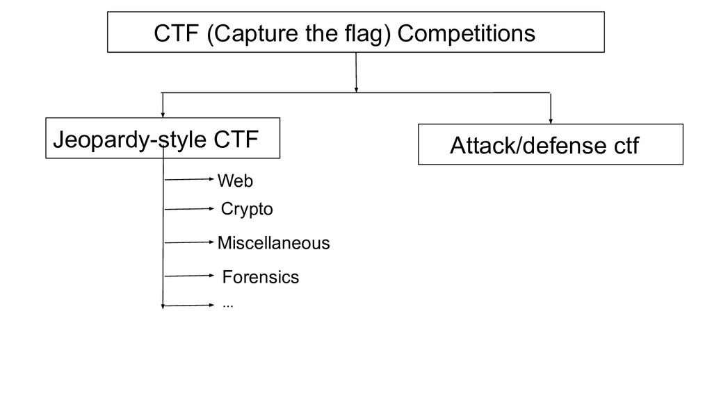 CTF (Capture the flag) Competitions Jeopardy-st...