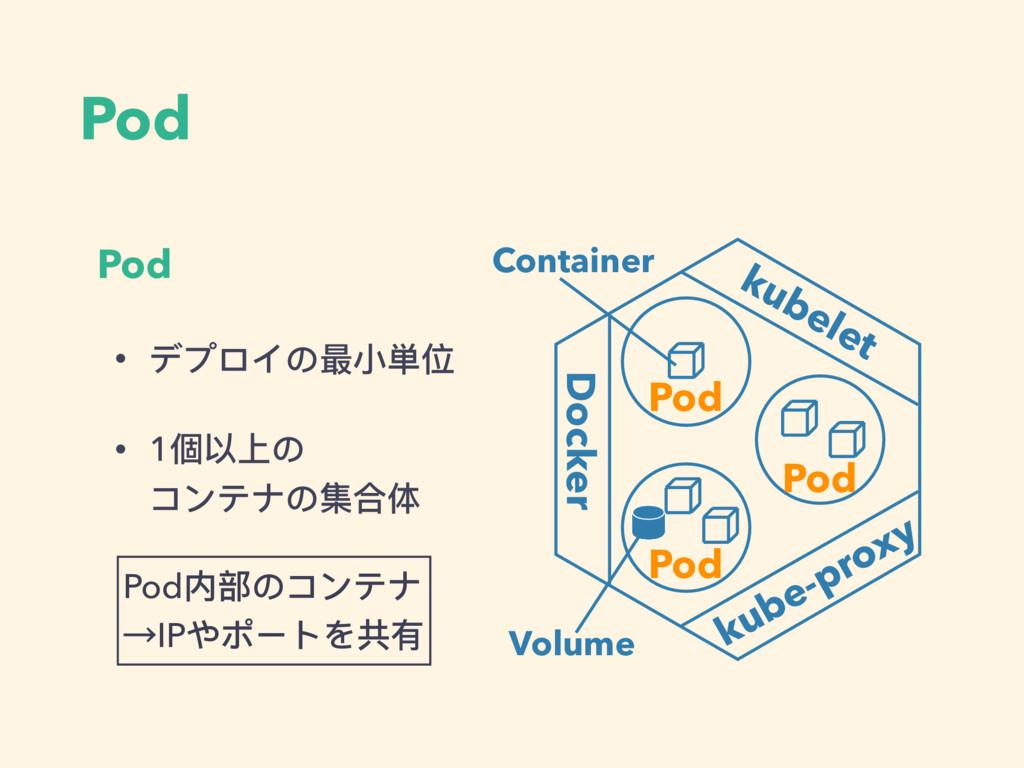 Pod Pod • デプロイの最⼩小単位 • 1個以上の コンテナの集合体 Pod内部のコン...