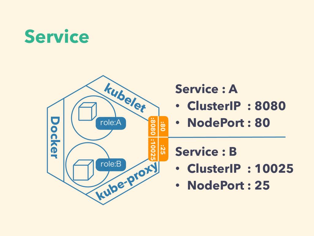 Service kubelet Docker kube-proxy :80 :8080 :10...