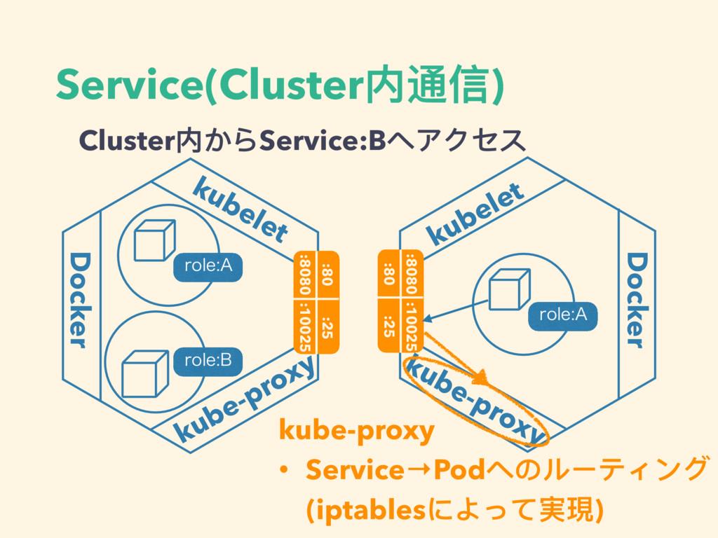 Service(Cluster内通信) kubelet Docker kube-proxy :...