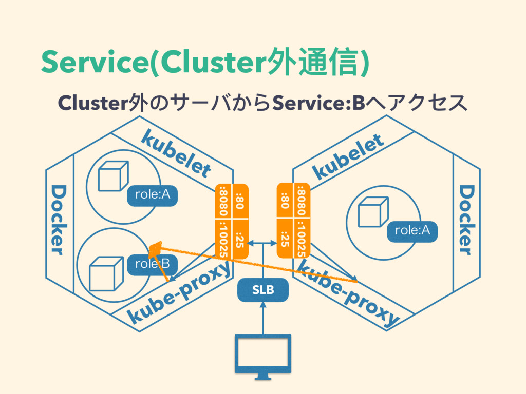 Service(Cluster外通信) kubelet Docker kube-proxy :...