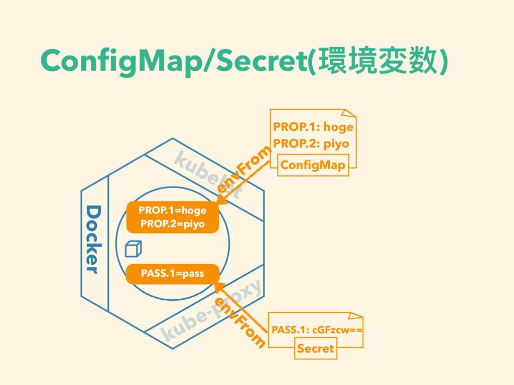 ConfigMap/Secret(環境変数) kubelet Docker kube-proxy...