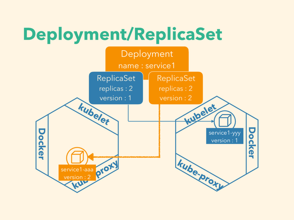 Deployment/ReplicaSet kubelet Docker kube-proxy...