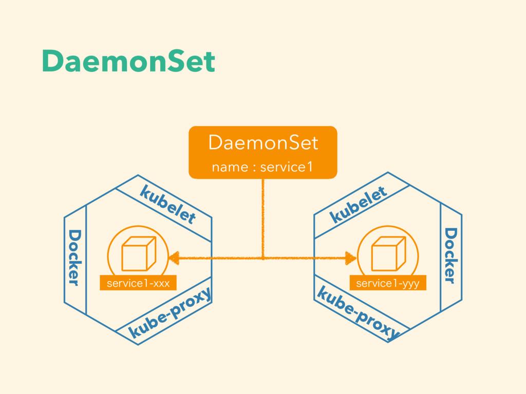 DaemonSet kubelet Docker kube-proxy Docker kube...