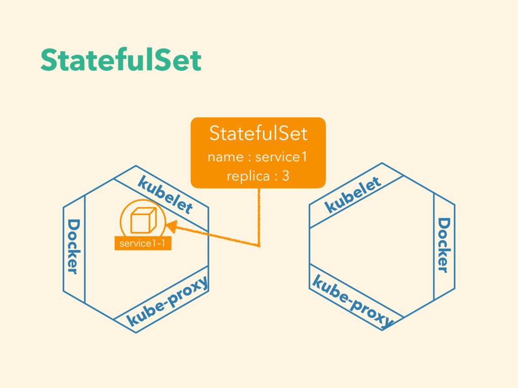StatefulSet kubelet Docker kube-proxy Docker ku...
