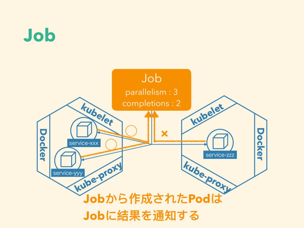 Job kubelet Docker kube-proxy Docker kubelet ku...