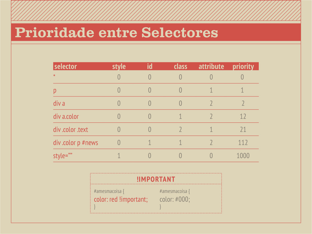 Prioridade entre Selectores selector style id c...