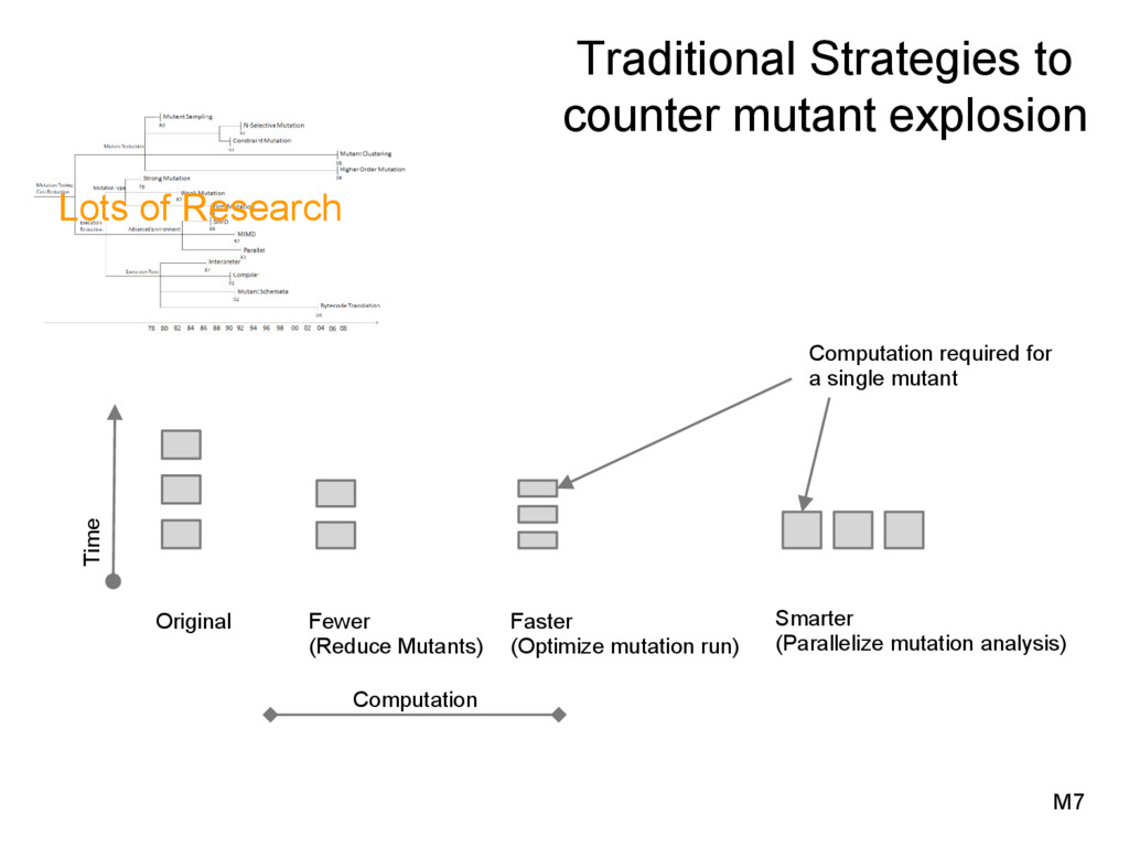 Traditional Strategies to counter mutant explos...