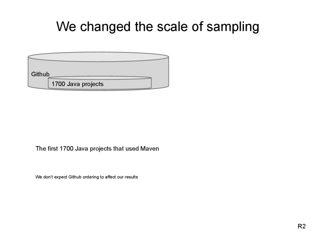 We changed the scale of sampling R2 Github 1700...