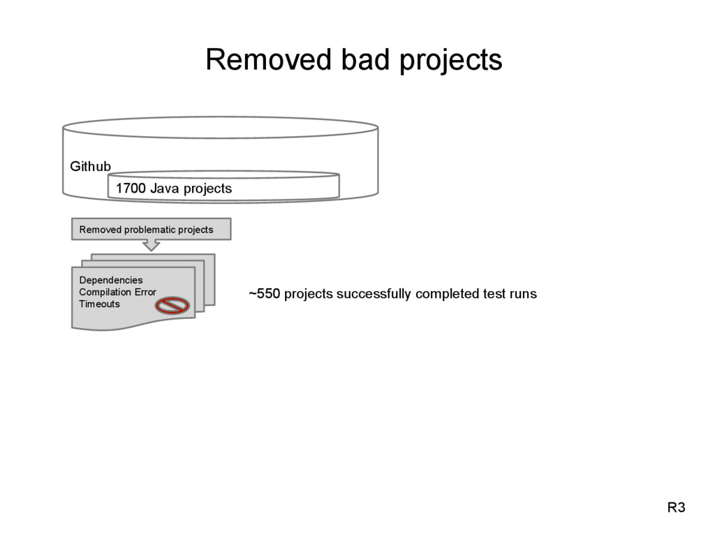 Removed bad projects R3 Github 1700 Java projec...
