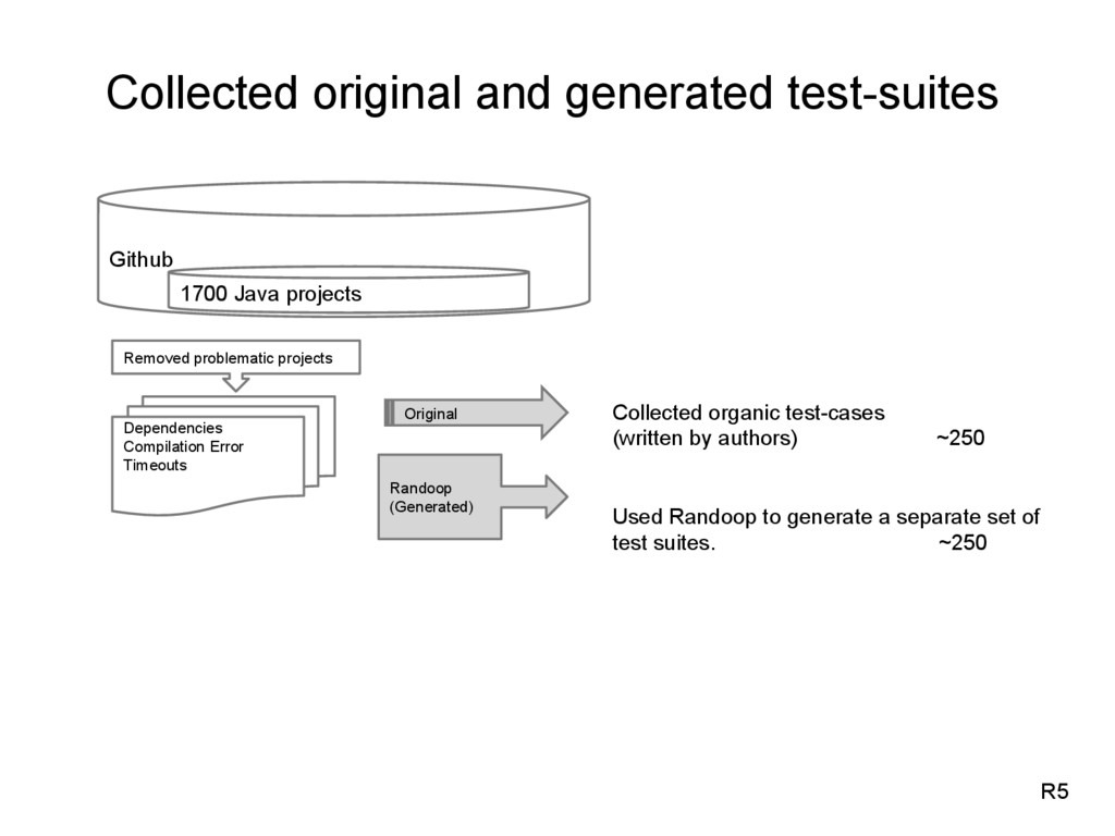 Collected original and generated test-suites R5...