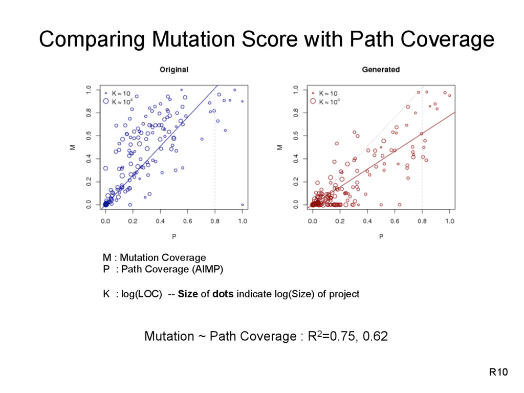 Mutation ~ Path Coverage : R2=0.75, 0.62 M : Mu...