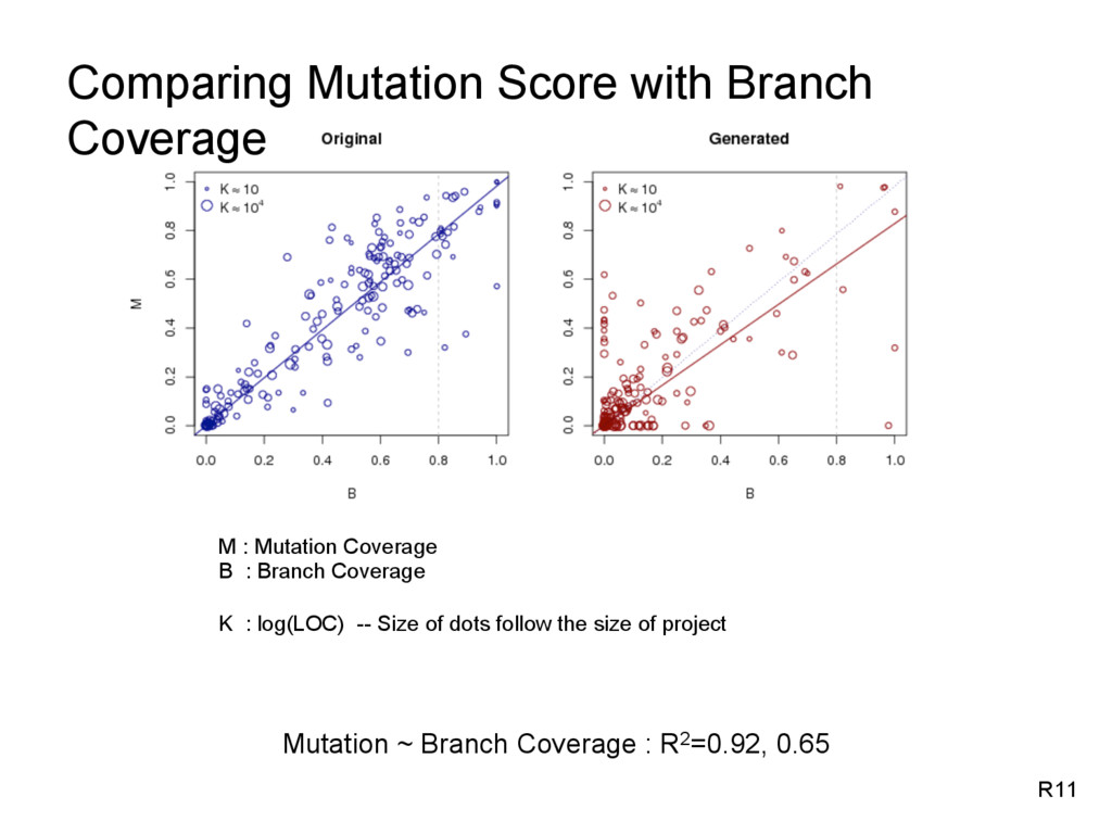 Mutation ~ Branch Coverage : R2=0.92, 0.65 R11 ...