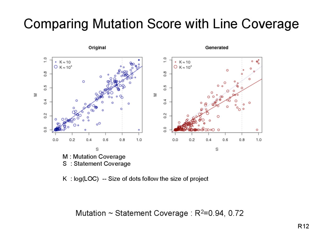 R12 Mutation ~ Statement Coverage : R2=0.94, 0....