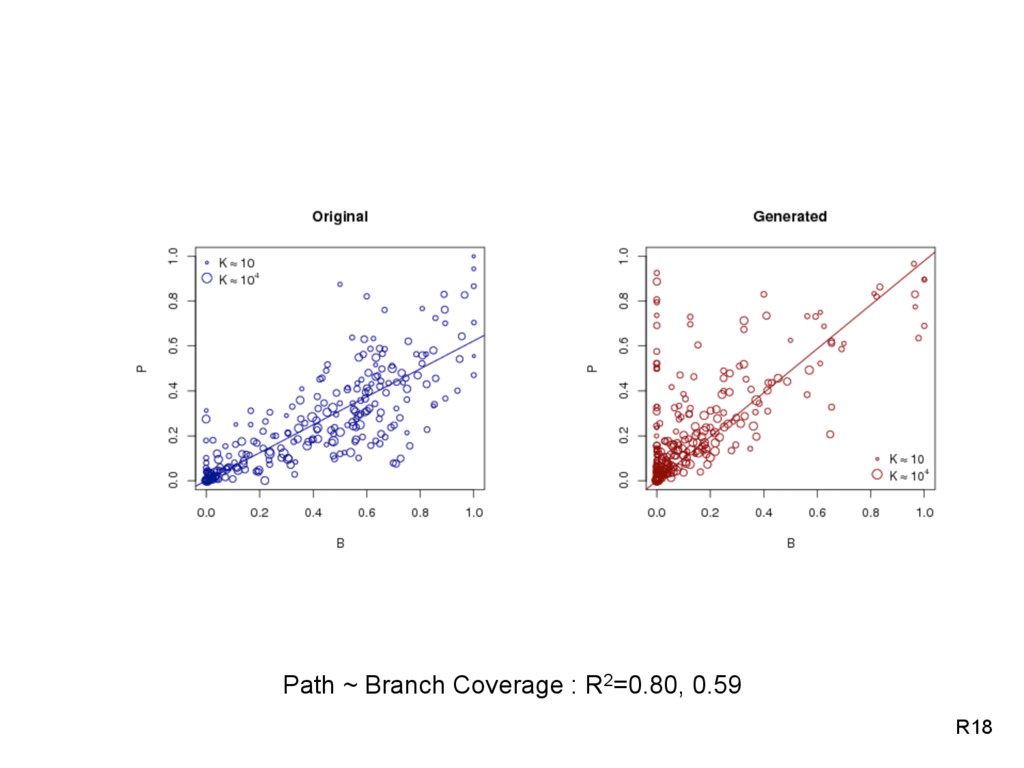 Path ~ Branch Coverage : R2=0.80, 0.59 R18