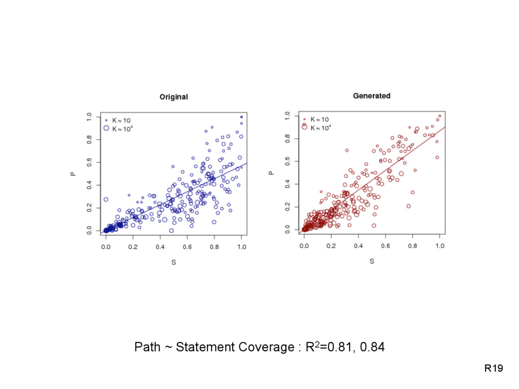 Path ~ Statement Coverage : R2=0.81, 0.84 R19