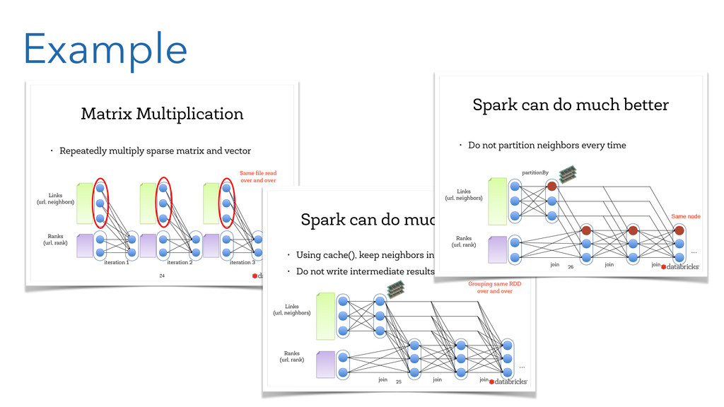 Example Matrix Multiplication • Repeatedly mult...