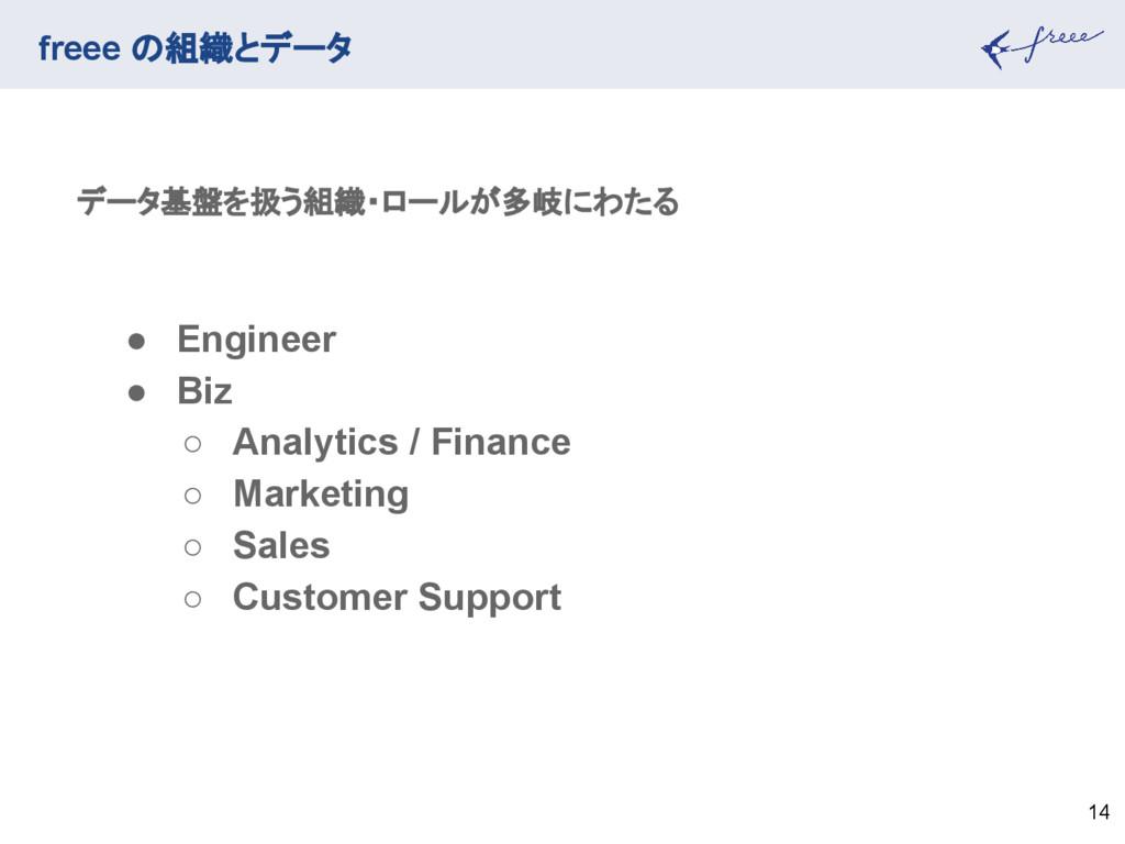 freee の組織とデータ 14 データ基盤を扱う組織・ロールが多岐にわたる ● Engine...