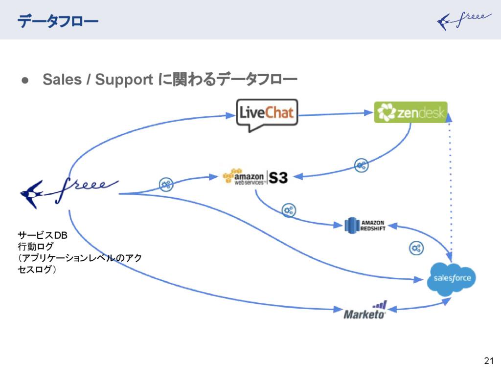 データフロー 21 ● Sales / Support に関わるデータフロー サービスDB 行...