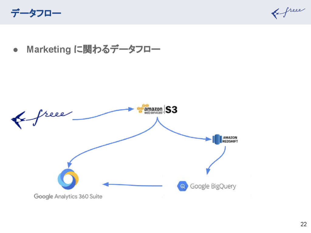 データフロー 22 ● Marketing に関わるデータフロー