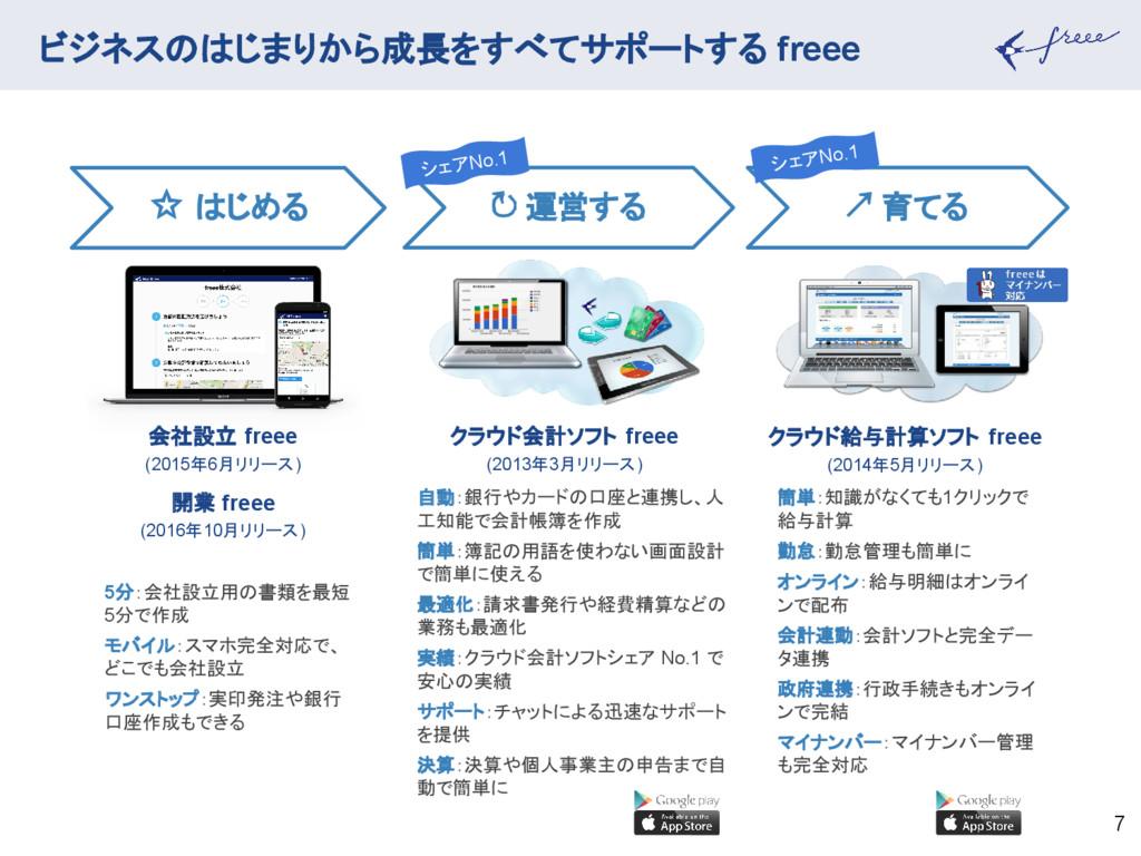 ビジネスのはじまりから成長をすべてサポートする freee 7 簡単:知識がなくても1クリック...