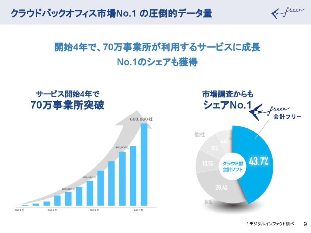 クラウドバックオフィス市場No.1 の圧倒的データ量 9 サービス開始4年で 70万事業所突破...