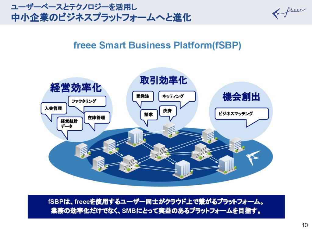 ユーザーベースとテクノロジーを活用し 中小企業のビジネスプラットフォームへと進化 10 取引効...