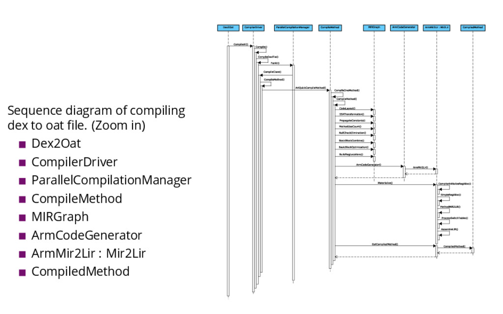 Sequence diagram of compiling dex to oat file. (...