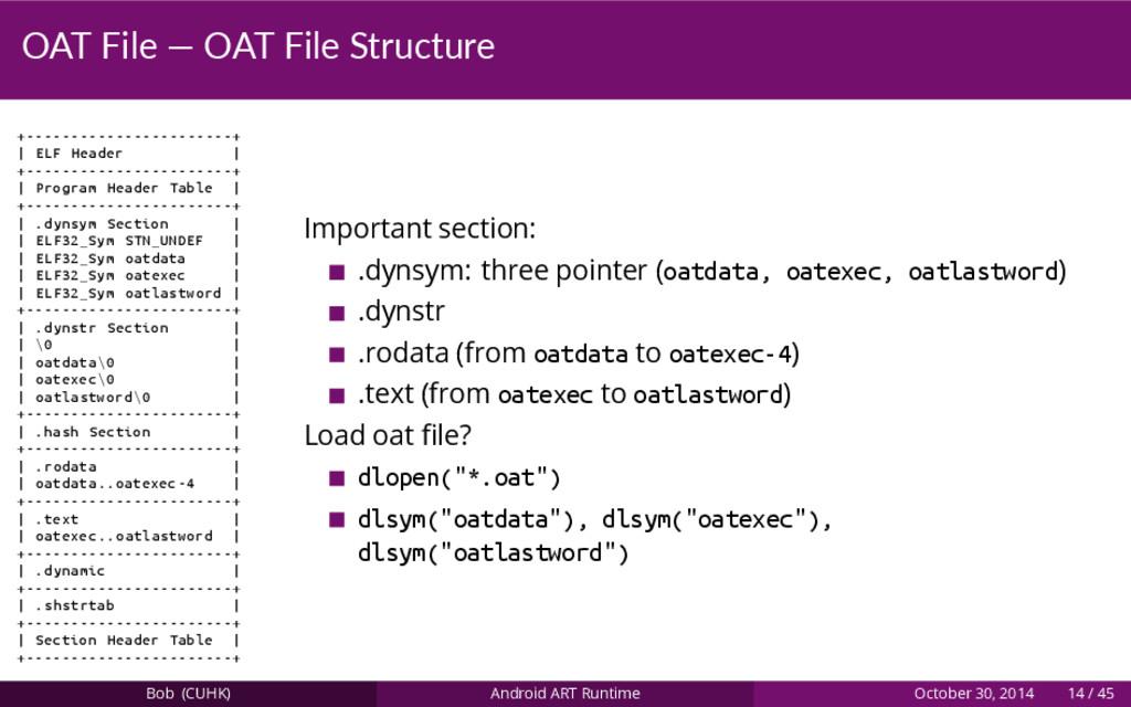 OAT File — OAT File Structure +----------------...