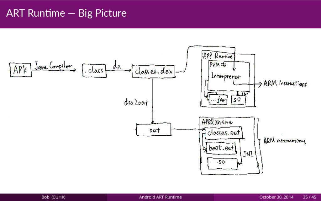 ART Run me — Big Picture Bob (CUHK) Android ART...