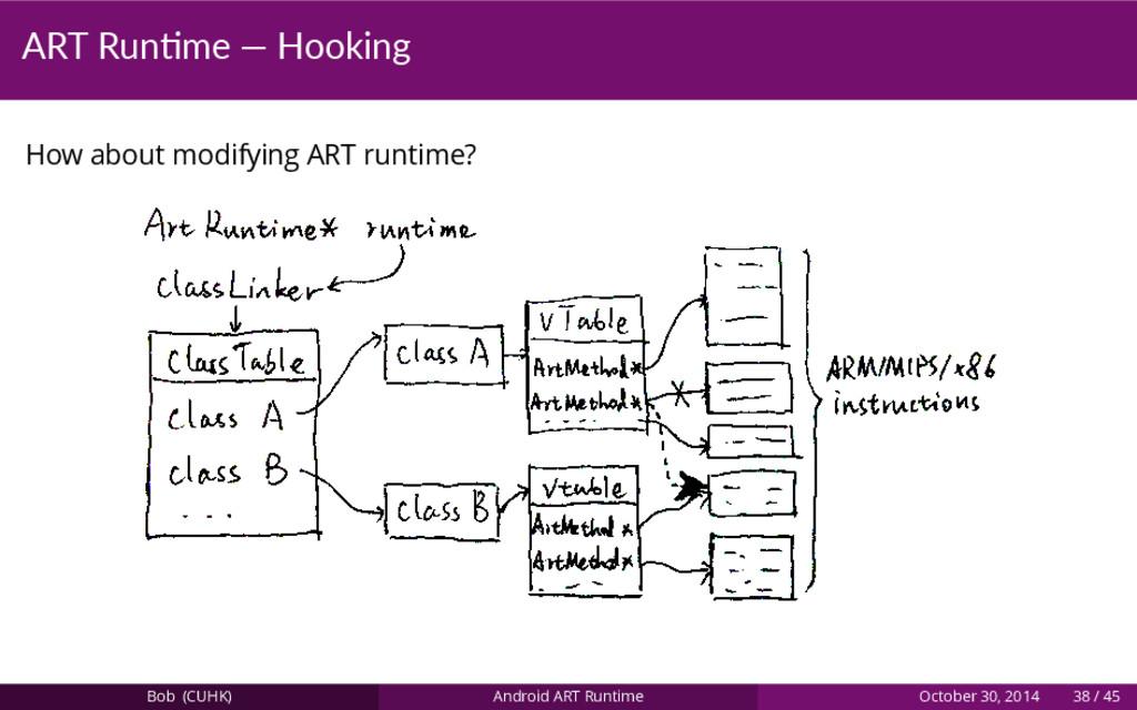 ART Run me — Hooking How about modifying ART ru...