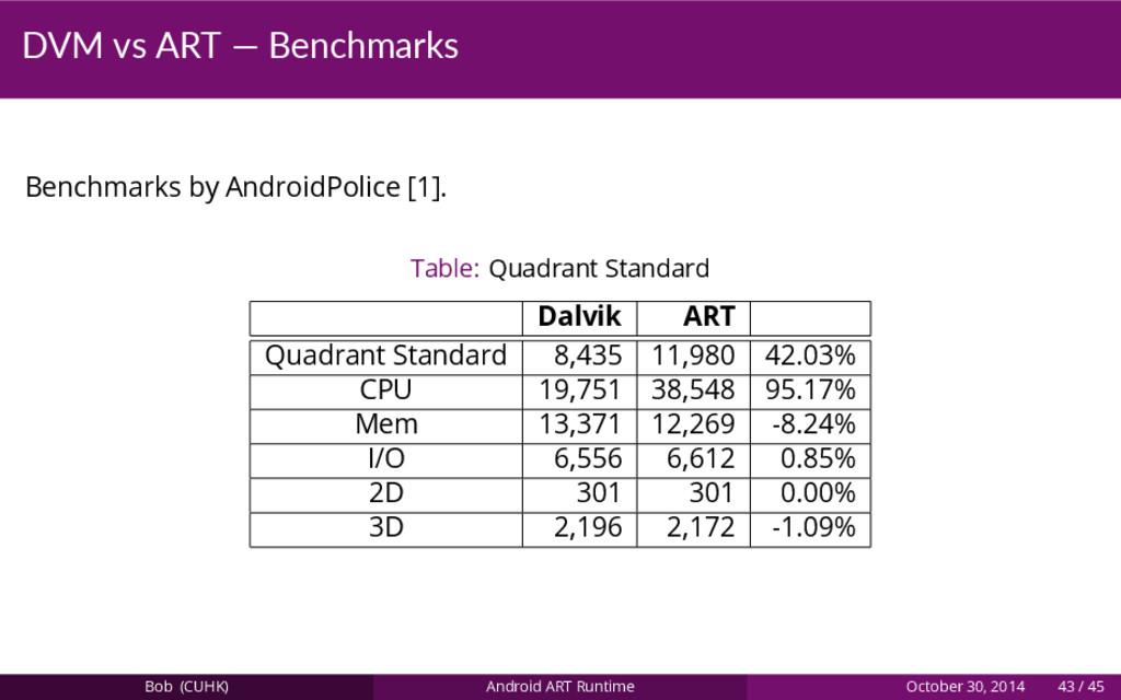 DVM vs ART — Benchmarks Benchmarks by AndroidPo...