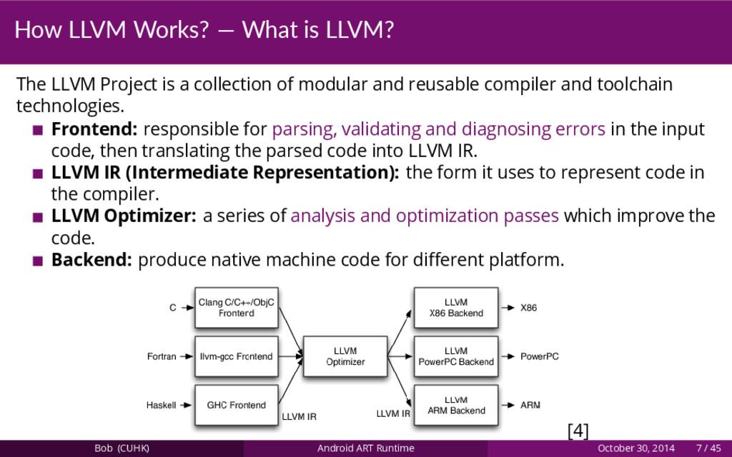 How LLVM Works? — What is LLVM? The LLVM Projec...
