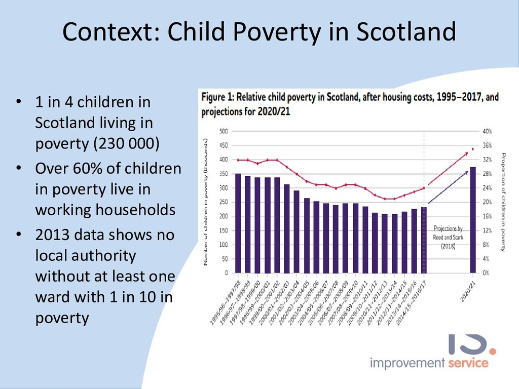 Context: Child Poverty in Scotland • 1 in 4 chi...