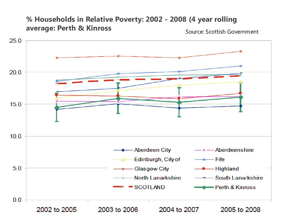 % Households in Relative Poverty: 2002 - 2008 (...