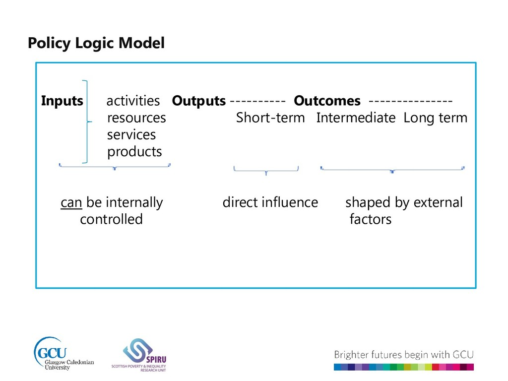 Policy Logic Model Inputs activities Outputs --...