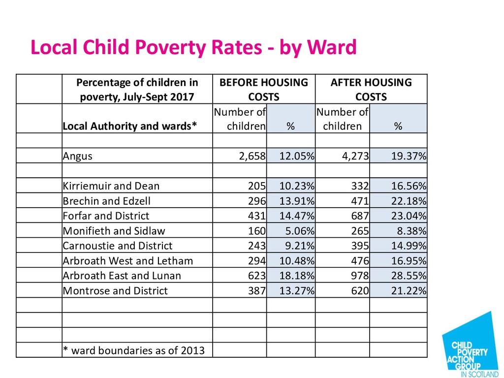 Local Child Poverty Rates - by Ward Percentage ...
