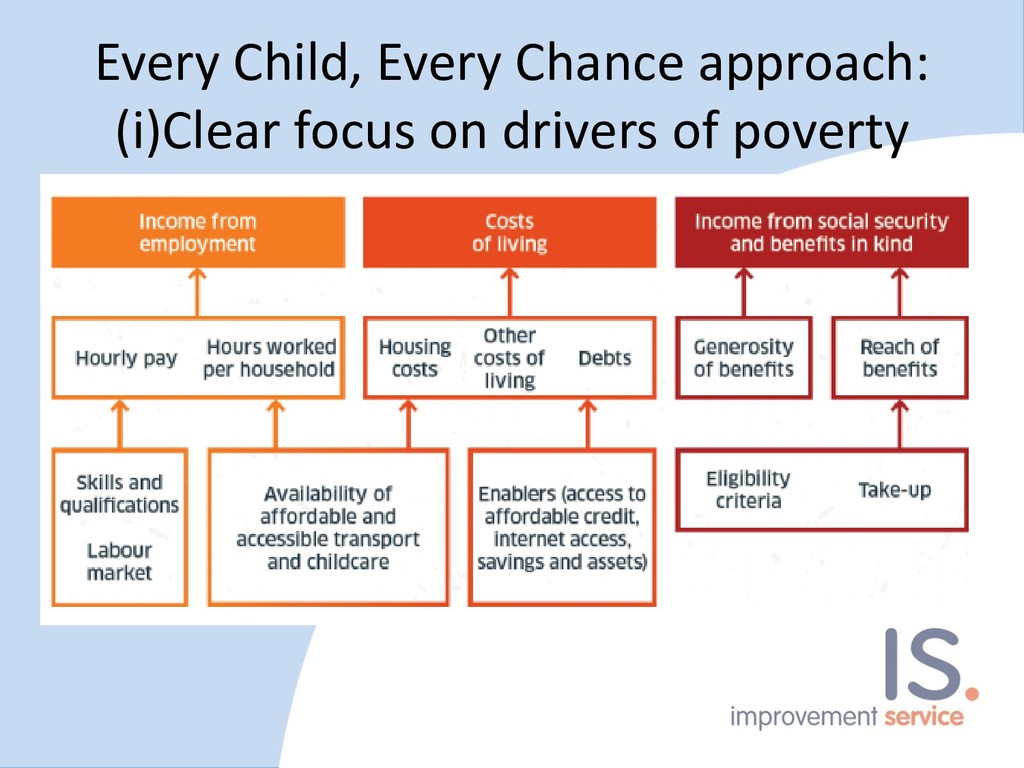 Every Child, Every Chance approach: (i)Clear fo...
