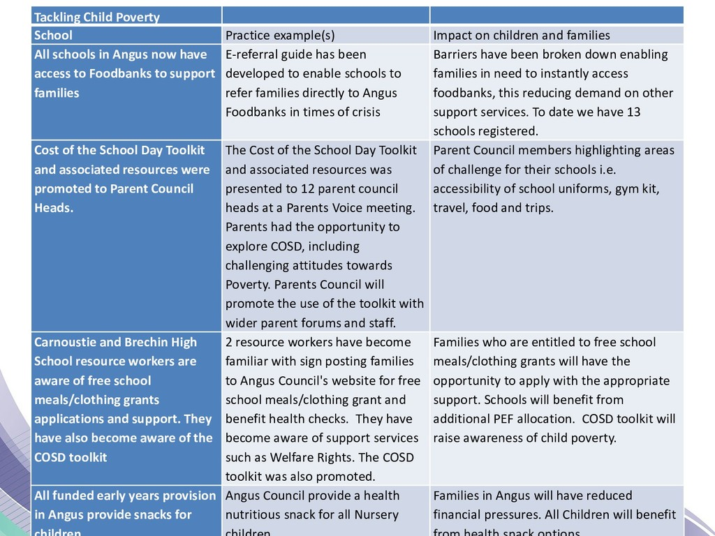 Tackling Child Poverty School Practice example(...