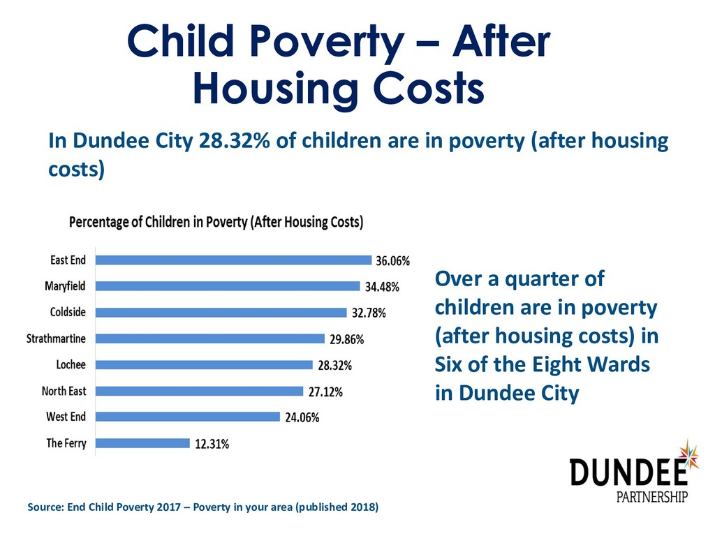 Child Poverty – After Housing Costs In Dundee C...