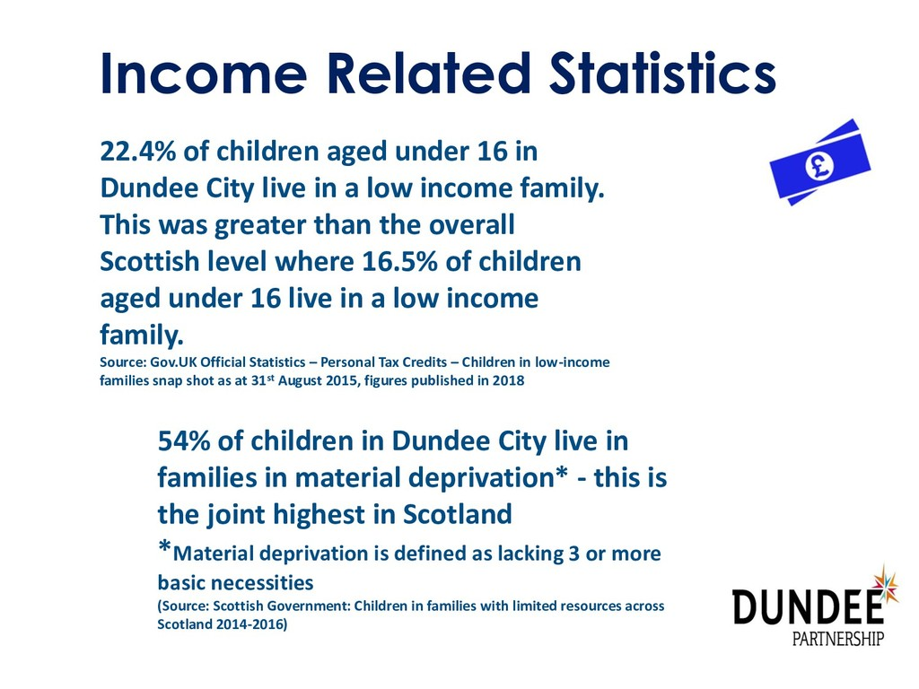 Income Related Statistics 22.4% of children age...