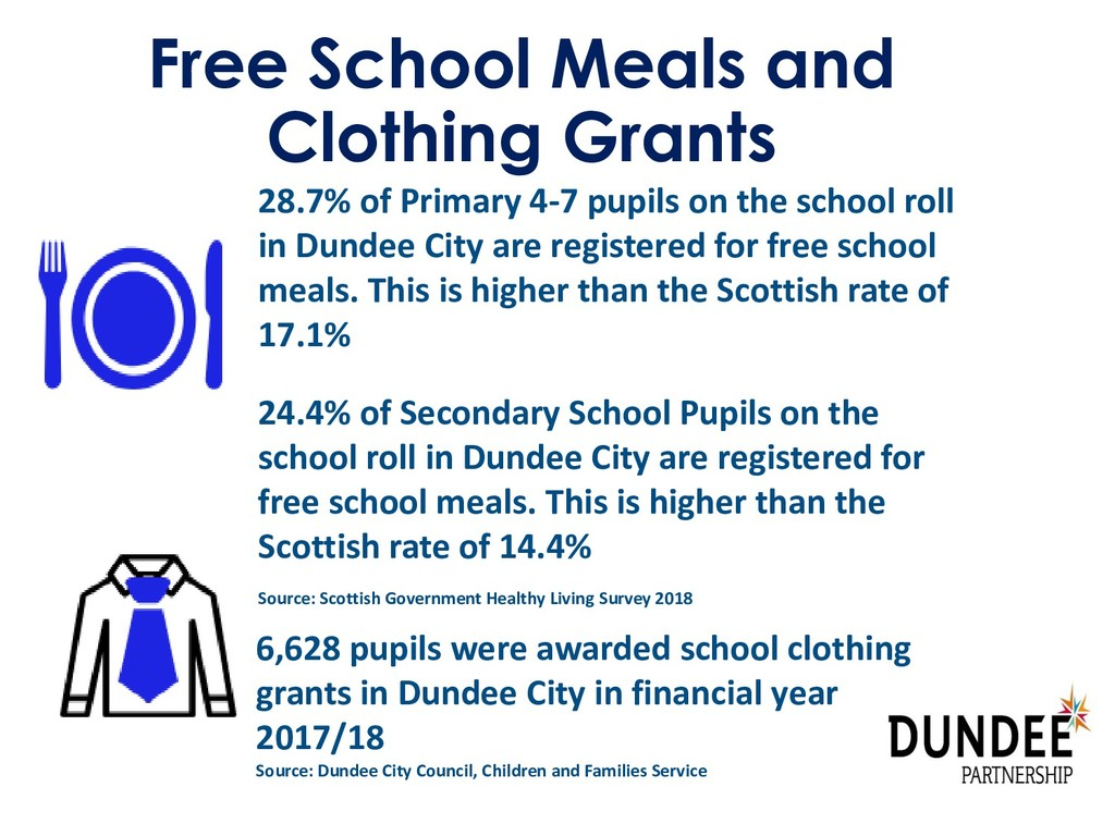 Free School Meals and Clothing Grants 28.7% of ...