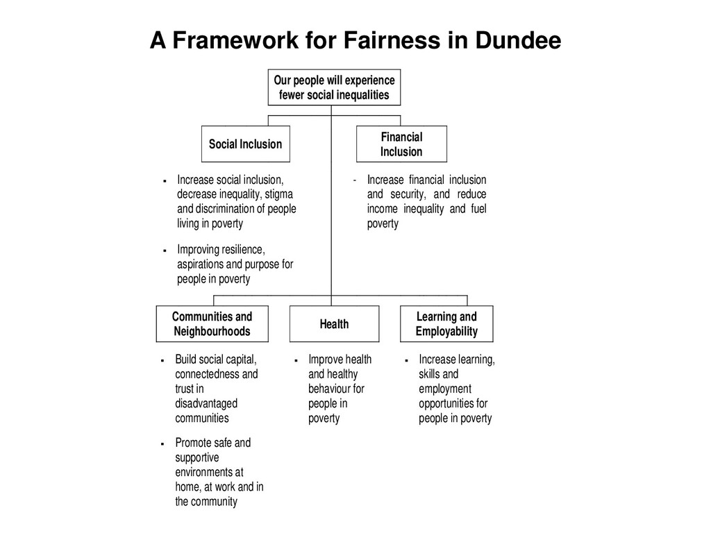 A Framework for Fairness in Dundee Our people w...
