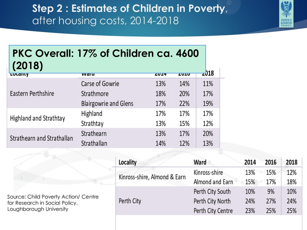 Step 2 : Estimates of Children in Poverty, afte...