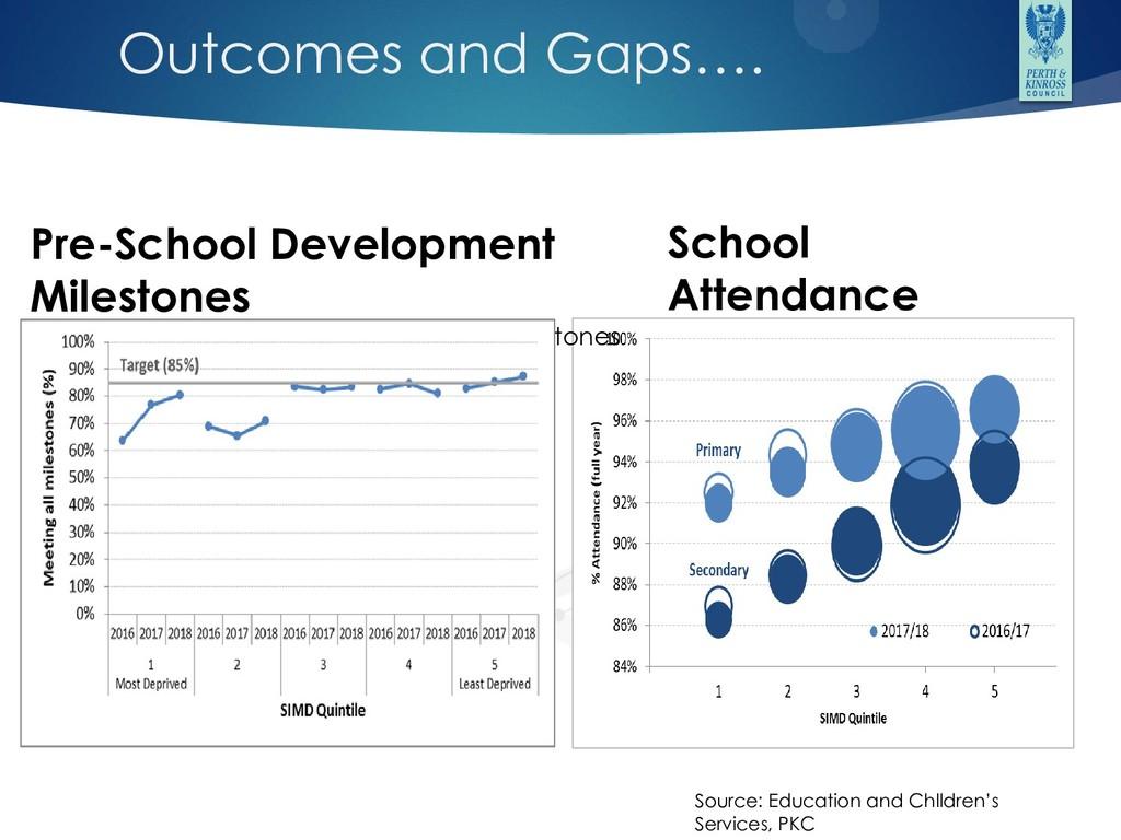Outcomes and Gaps…. School Attendance Pre-Schoo...